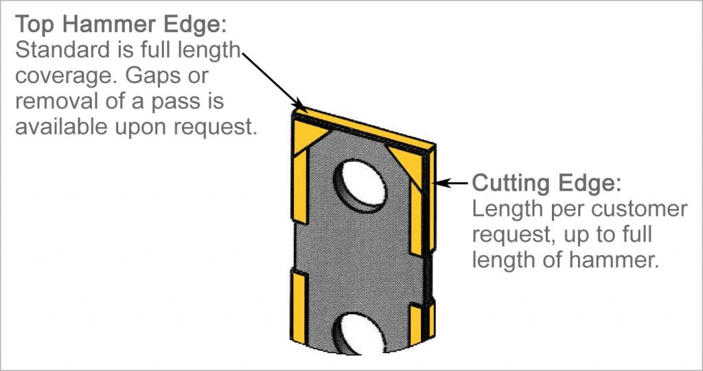 13   Top Hammer Edge & Cutting Edge Descriptions copy